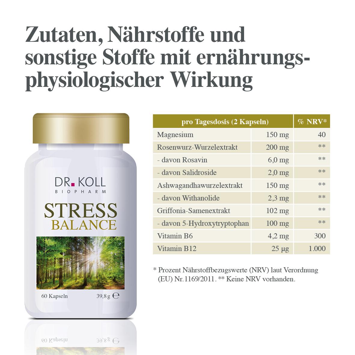Stress Balance Dr.Koll